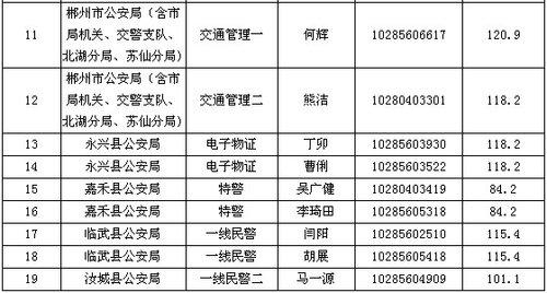 湖南省郴州市考试录用公务员调剂入围名单