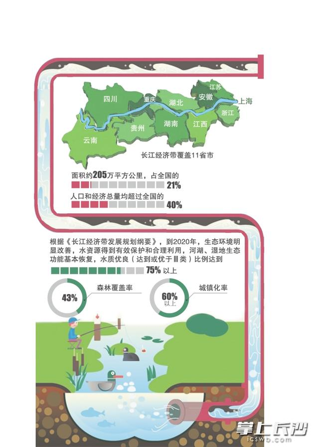 长江经济带覆盖11省市 欲造内陆开放型经济高地