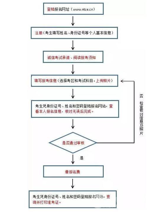 湖南中小学教师资格考试报名开始 16日缴费截