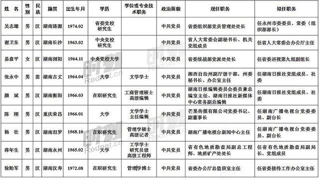 15名省委管理干部任前公示 多种渠道受理举报