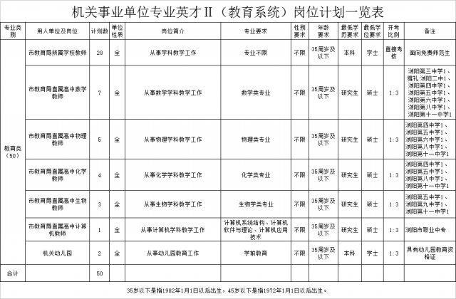 2018年浏阳招聘294名企业机关事业单位英才