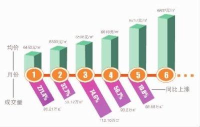 长沙房价上半年涨350元 下半年仍有上涨压力