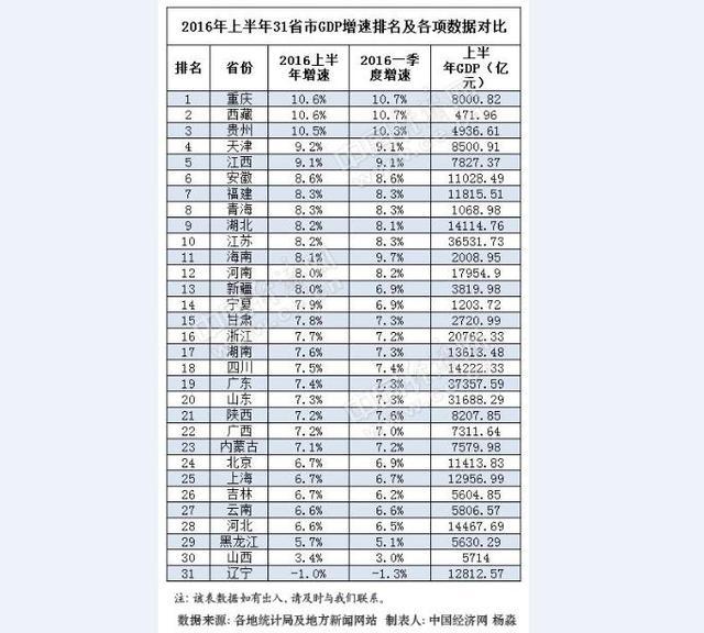 湖南gdp排名全国2021_湖南2018gdp排名图片