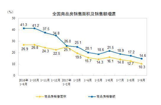 1-9月全国房地产开发投资同比增长8.1%