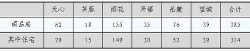 长沙5月16日住宅统计:成交314套 34038平方米
