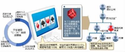 宁乡破特大案刑拘19人 网络赌博一年半吸金14亿