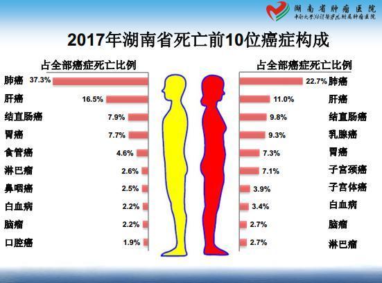 湖南省肿瘤登记数据首次在长发布
