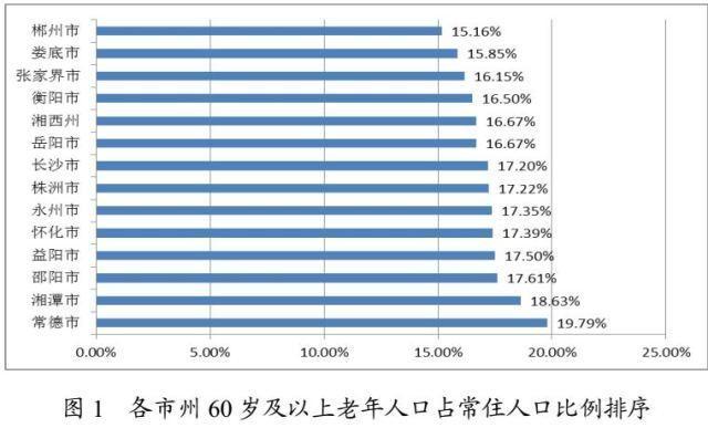 湖南60岁以上老年人口突破1200万