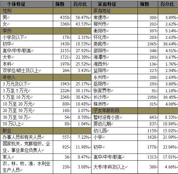 表1 调查样本特征的描述统计-2016湖南教育状况调查教育安全观调查