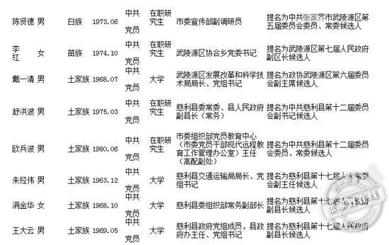 张家界市对44名拟任职人选进行任前公示