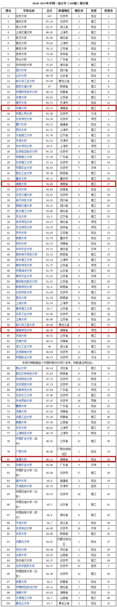 中国一流大学百强榜出炉 湖南四所高校上榜