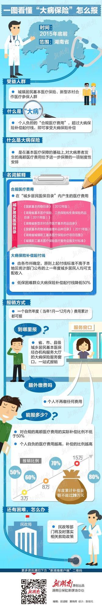 """湖南""""大病保险""""出台 年内覆盖全省"""