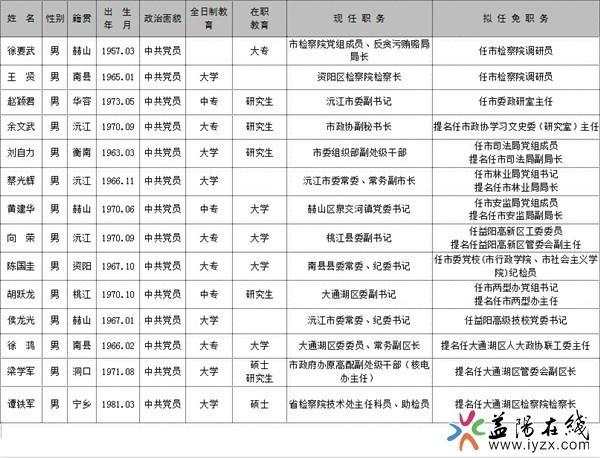 益阳14名市委管理干部任前公示