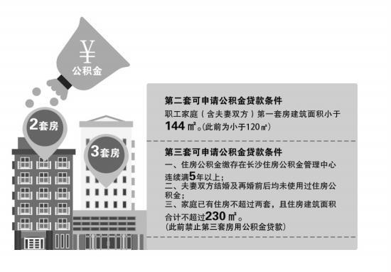 长沙新政:买第三套房符合条件可用公积金