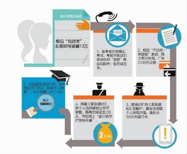 网友举报郴州6培训机构网络诈骗 涉案资金近千万