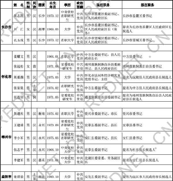 湖南多个县(市、区)党政主官调整 名单公示