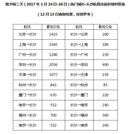 """春运机票有白菜价 从长沙""""反春运游""""省八九成"""
