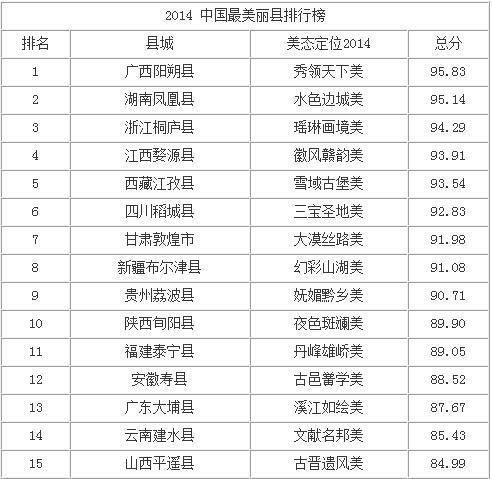 2014中国最美丽县城名单出炉 凤凰位居第二