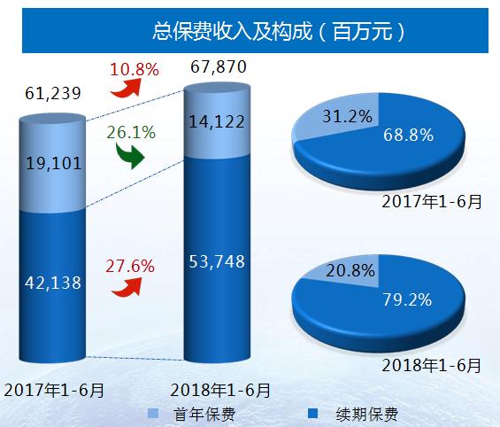 新华保险发布2018年中期业绩 转型后的发展元年呈现稳健增长