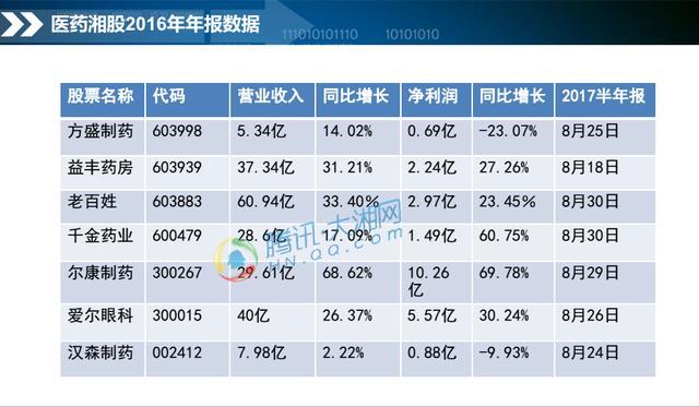 2020年湖南医药产业主营目标2000亿  医药湘股半年报八月可期