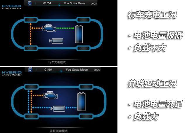 试驾上汽荣威550插电混合动力车 环保标签