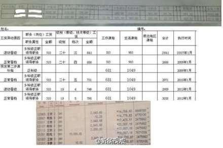 【转帖】湖南基层公务员自曝工资清单:每月2643元无福利