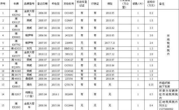 娄底市地税局及双峰县的一批公务用车拍卖公告