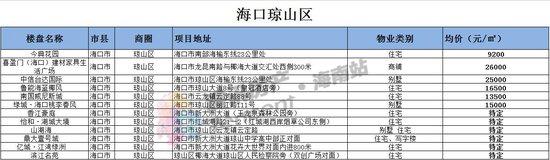 独家整理|最新海口、三亚12月份房价表(分区域)