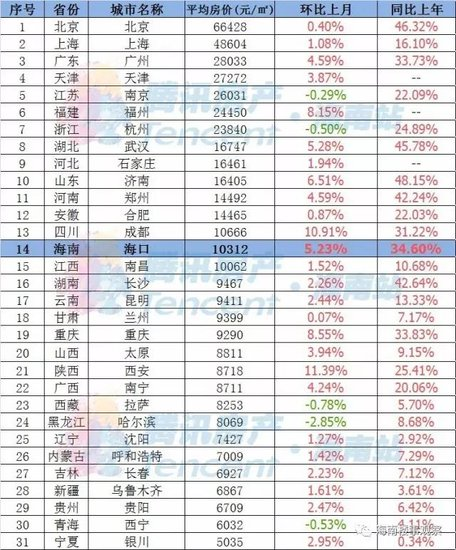 全国省会房价排行海口仅排14,三亚高居省内第一