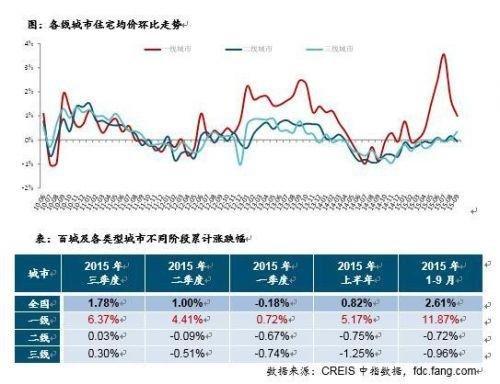 百城前3季度房价上涨2.61% 一线涨二三线城市跌