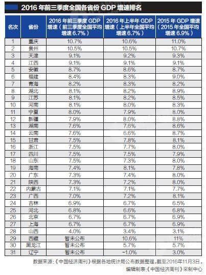中国省份gdp_2019中国gdp排名省份