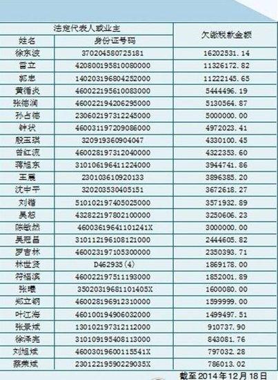 海南26家欠税大户被曝光 多家房地产公司入榜