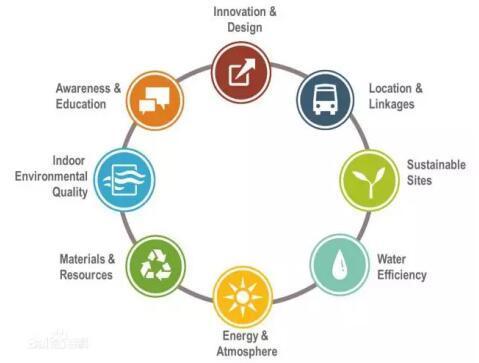 房地产评估--新光大中心打造绿色建筑标杆 获取LEED金级预认证