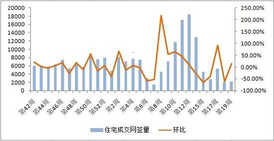 上周北京住宅网签量同比跌55% 新房价格坚挺
