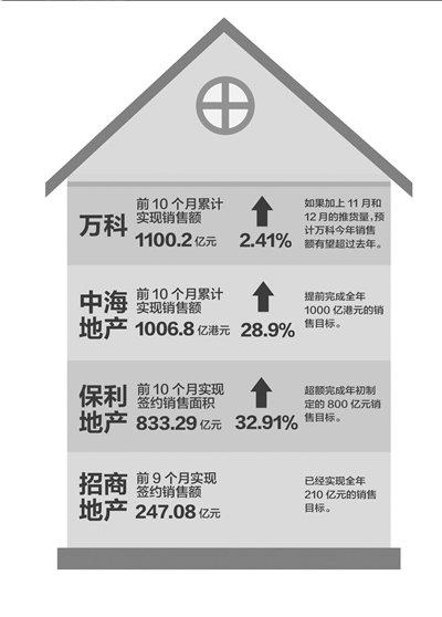 全国主要城市楼市供销两旺 楼市低调复苏