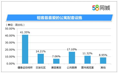 58同城房产发布4季度数据报告揭露不为人知的白领租房现状