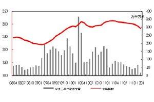 二手住宅成交量变化走势图(2011年08月-2012年1月)