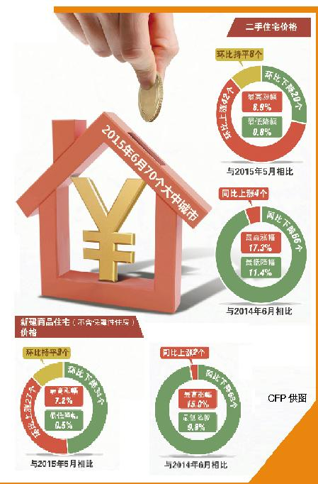 一线城市房价加速上涨 三四线下跌可能性增加