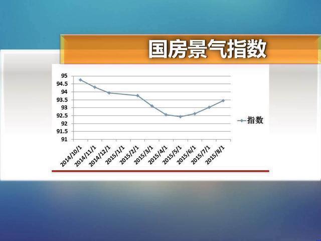 先从大范围来看,现在的楼市算不算景气,在哪个区间?第一张图表是国家房地产综合景气指数,根据这一统计,房地产景气情况在今年5、6月份有一波转折向上态势。