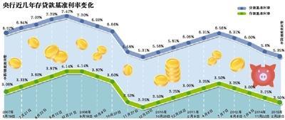 央行降息0.25个百分点 业内:楼市量价齐涨可能性大