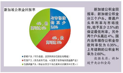 家庭收入分配图_收入证明图片_职工分配占收入比例