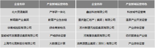 """""""2019中国特色产业新城运营优秀企业"""""""