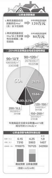 北京公积金贷款额度提至120万楼市年末量增价稳