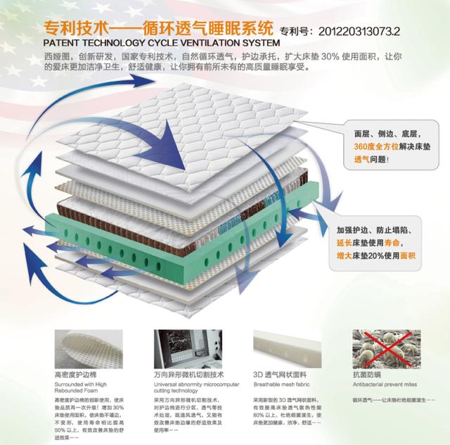3d床垫内部结构图