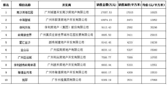 广州单周成交创年内新高 均价反降