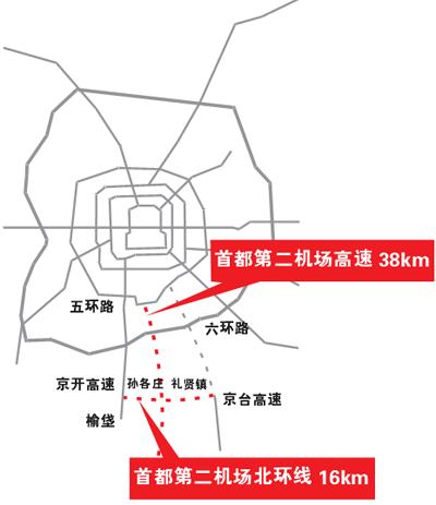 北京商报记者从北京首都公路发展集团获悉,该公司将为新机场配套建设图片