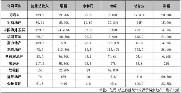 部分上市房企业绩表