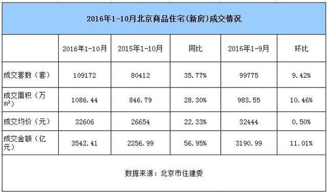 前十月北京新房供应减少 刚需族仍是购房主力