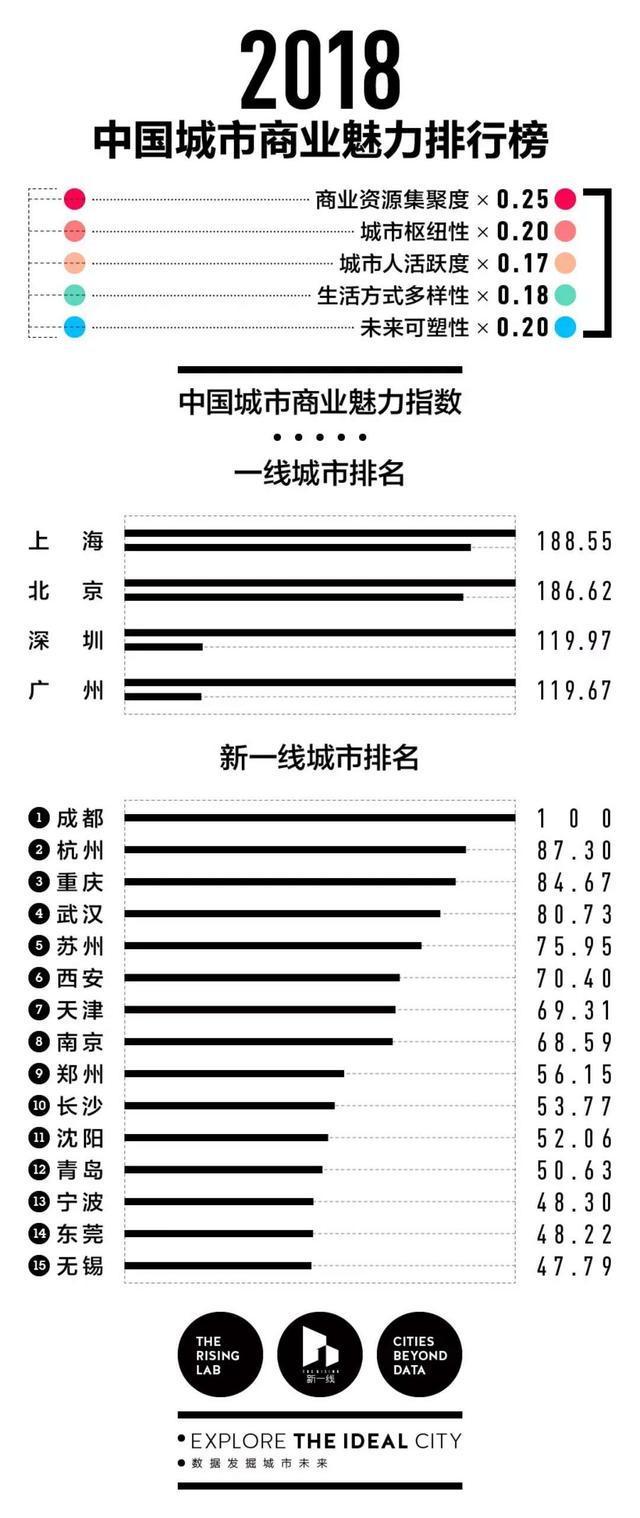 """请不要说""""北上广深""""2018中国最新1-5线城市排名"""