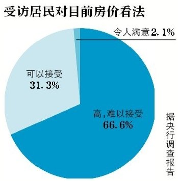 央行:全国居民投资房产意愿回升